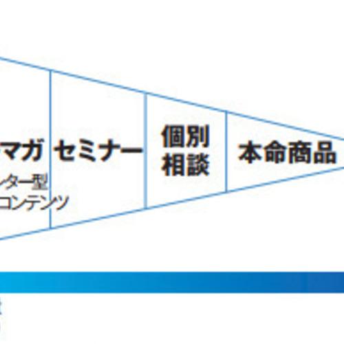 【選ばれる自分を作る動線設計個別コンサル予約】
