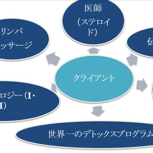 アトピーカウンセリング【初回限定、水素バスレンタル付き、カウンセリングコース・・・等】